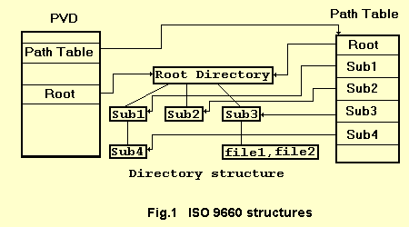 ISO 9660 structures